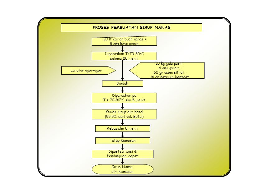 Proses pengolahan buah sumber ppt download proses pembuatan sirup nanas ccuart Images