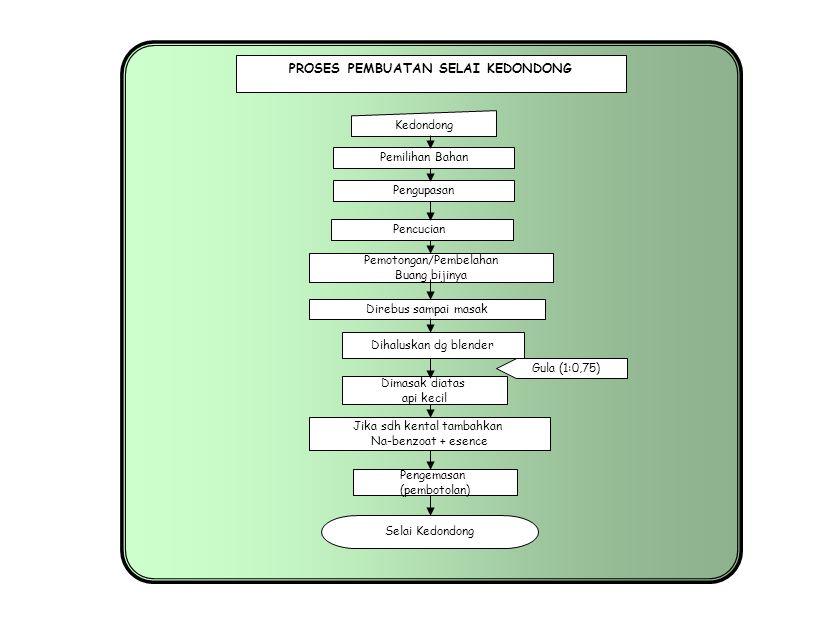 Proses pengolahan buah sumber ppt download proses pembuatan selai kedondong ccuart Images