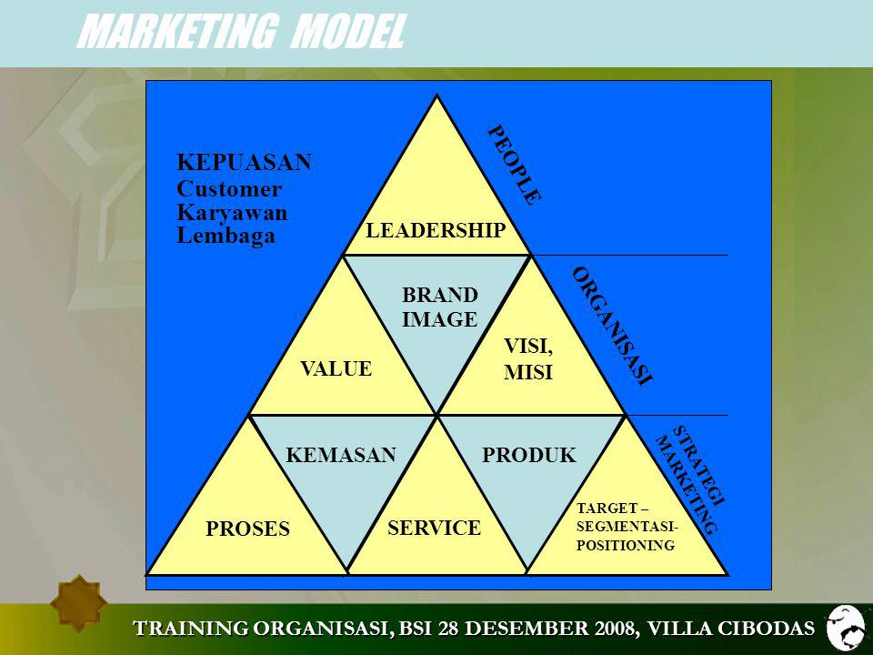 MARKETING MODEL KEPUASAN Customer Karyawan Lembaga PEOPLE LEADERSHIP