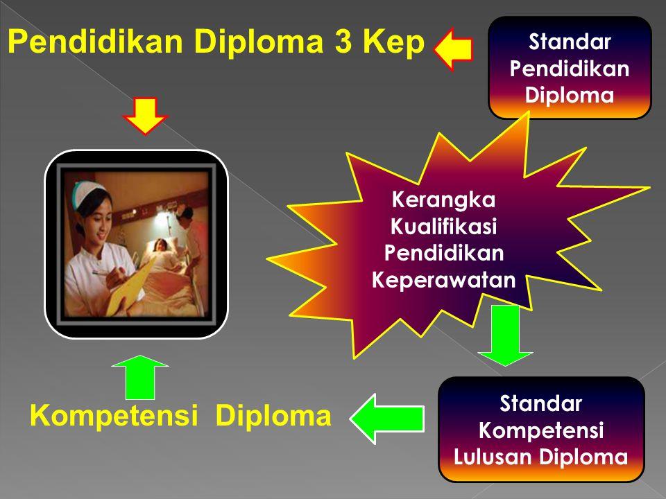Pendidikan Diploma 3 Kep