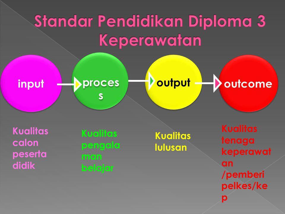 Standar Pendidikan Diploma 3 Keperawatan