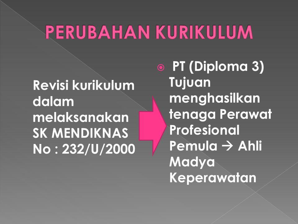 PERUBAHAN KURIKULUM Revisi kurikulum dalam melaksanakan SK MENDIKNAS No : 232/U/2000.