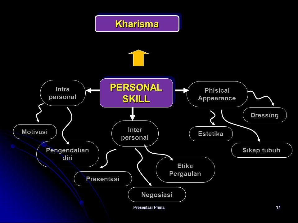 Kharisma PERSONAL SKILL