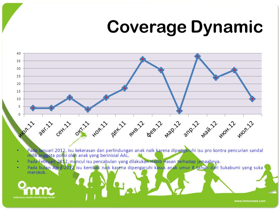 Coverage Dynamic