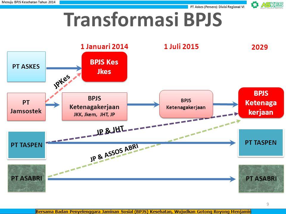 Transformasi BPJS BPJS Kes Jkes JPKes JP & JHT 1 Juli 2015 2029
