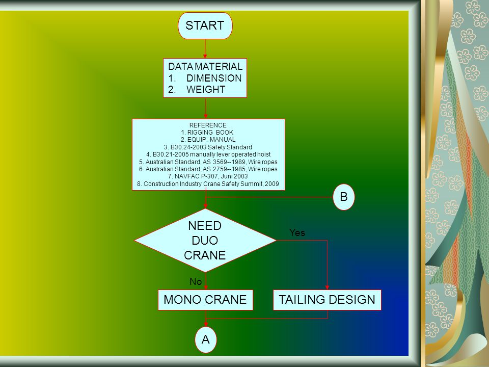 START B NEED DUO CRANE MONO CRANE TAILING DESIGN A DATA MATERIAL