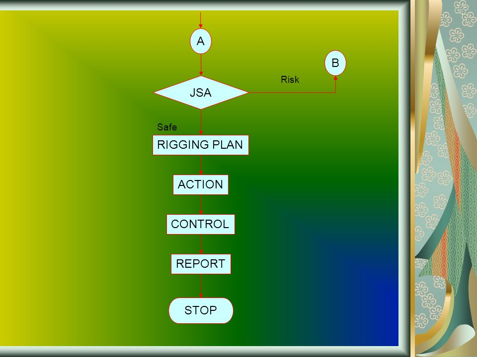 A B Risk JSA Safe RIGGING PLAN ACTION CONTROL REPORT STOP