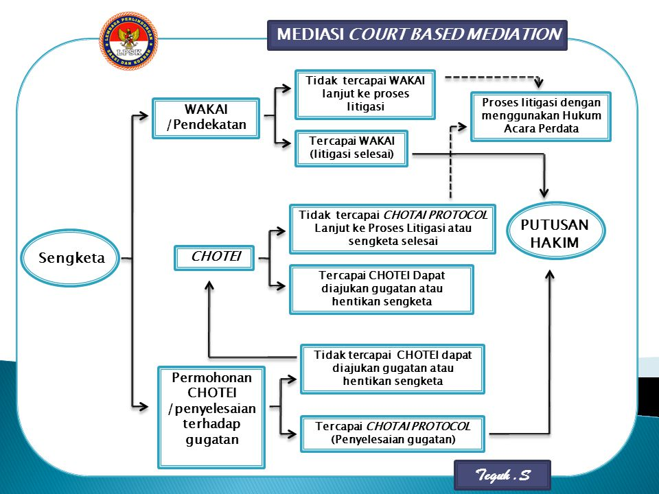 MEDIASI COURT BASED MEDIATION