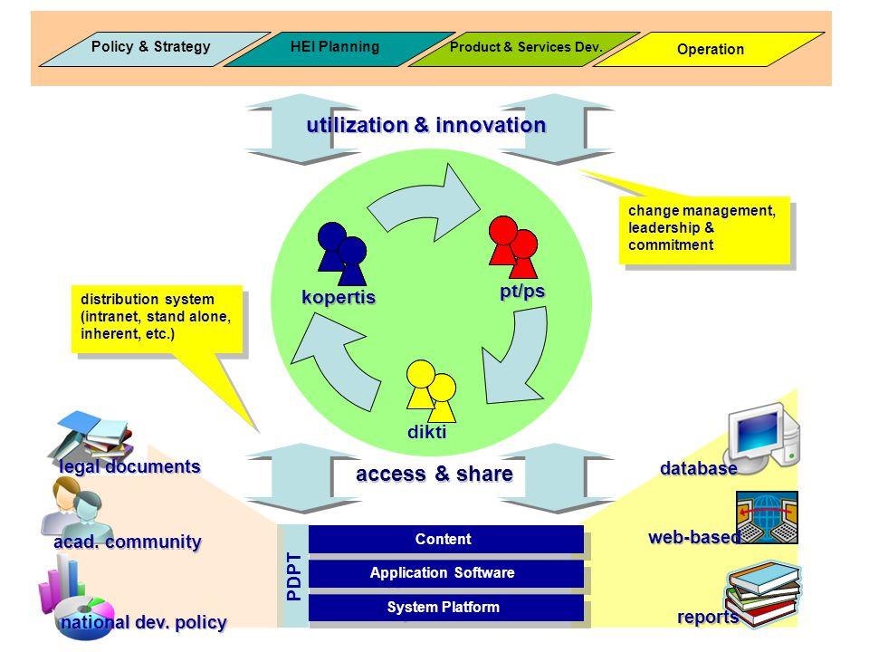utilization & innovation