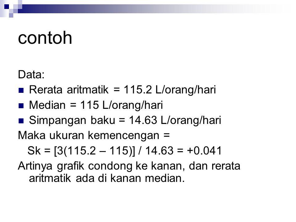 contoh Data: Rerata aritmatik = 115.2 L/orang/hari