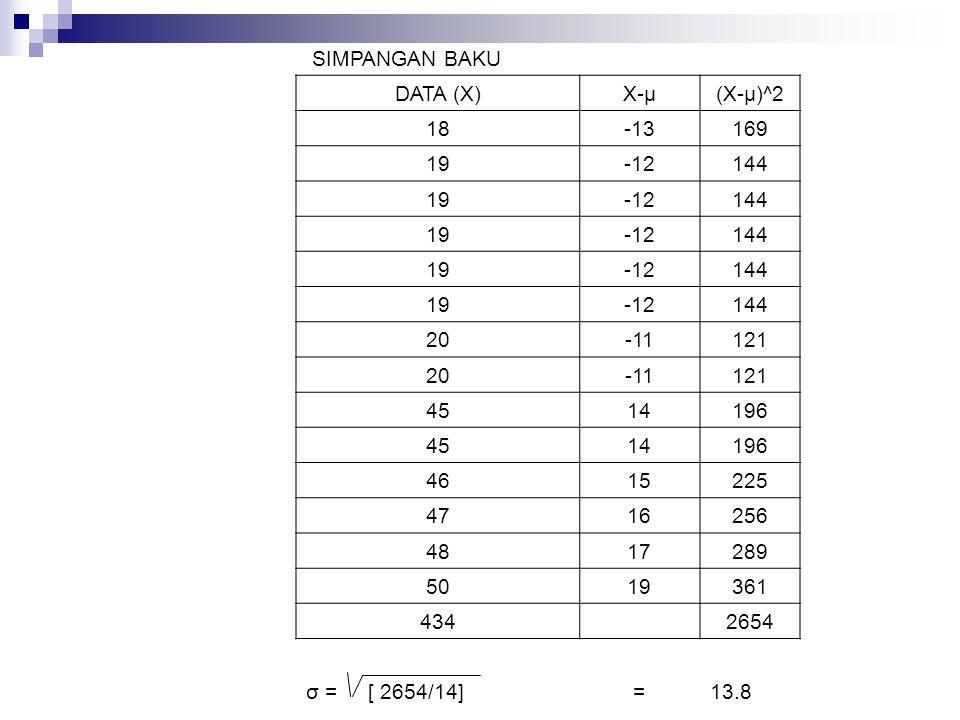 SIMPANGAN BAKU DATA (X) X-μ. (X-μ)^2. 18. -13. 169. 19. -12. 144. 20. -11. 121. 45. 14.