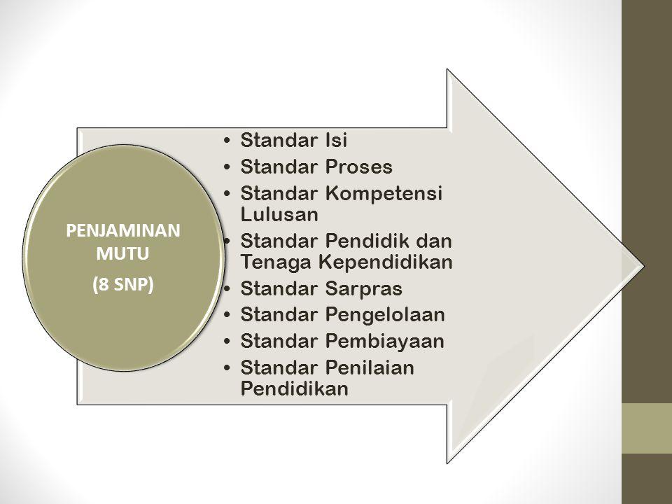 PENJAMINAN MUTU (8 SNP) Standar Isi. Standar Proses. Standar Kompetensi Lulusan. Standar Pendidik dan Tenaga Kependidikan.