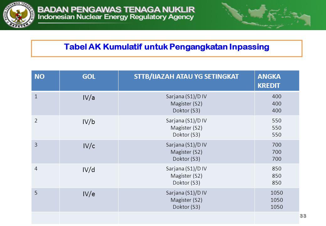 Tabel AK Kumulatif untuk Pengangkatan Inpassing