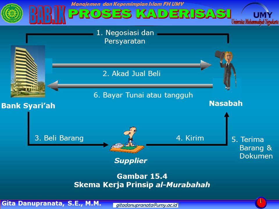 Skema Kerja Prinsip al-Murabahah