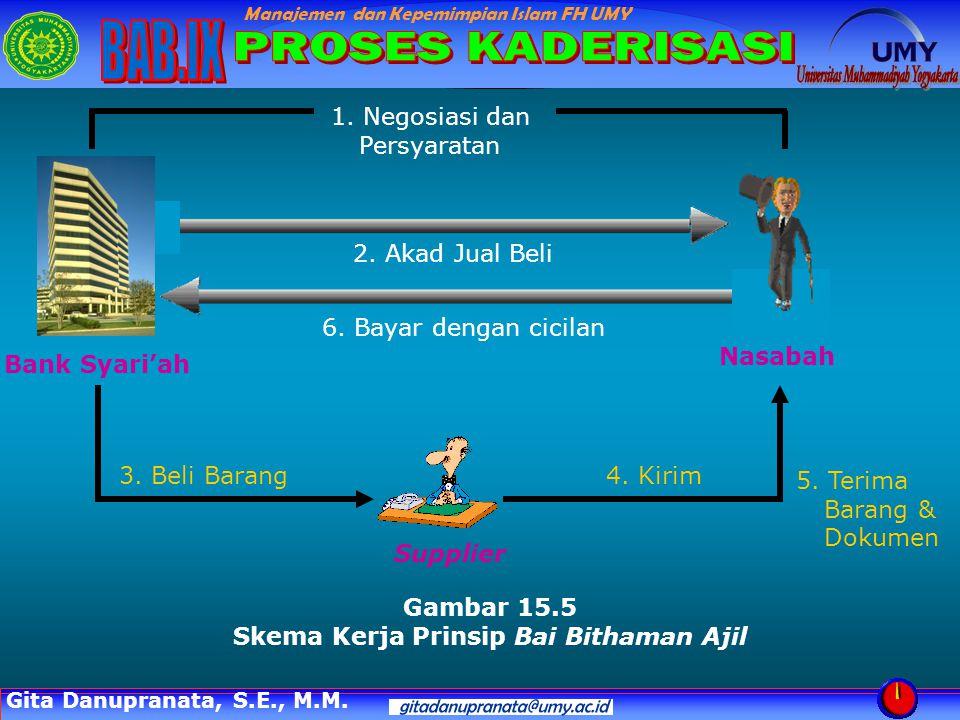 Skema Kerja Prinsip Bai Bithaman Ajil