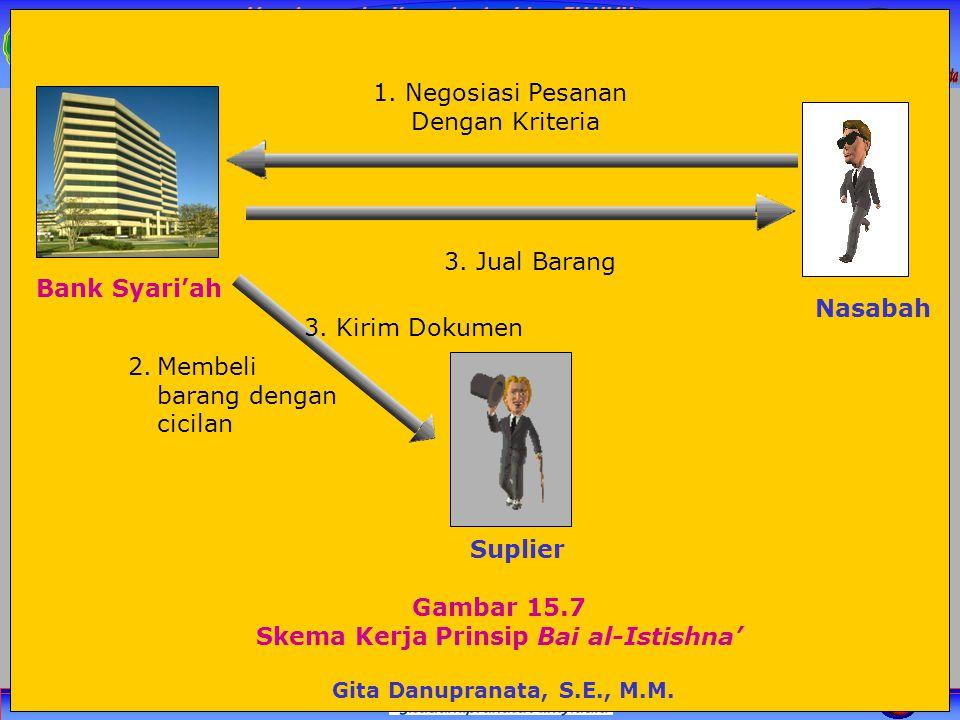 Skema Kerja Prinsip Bai al-Istishna'
