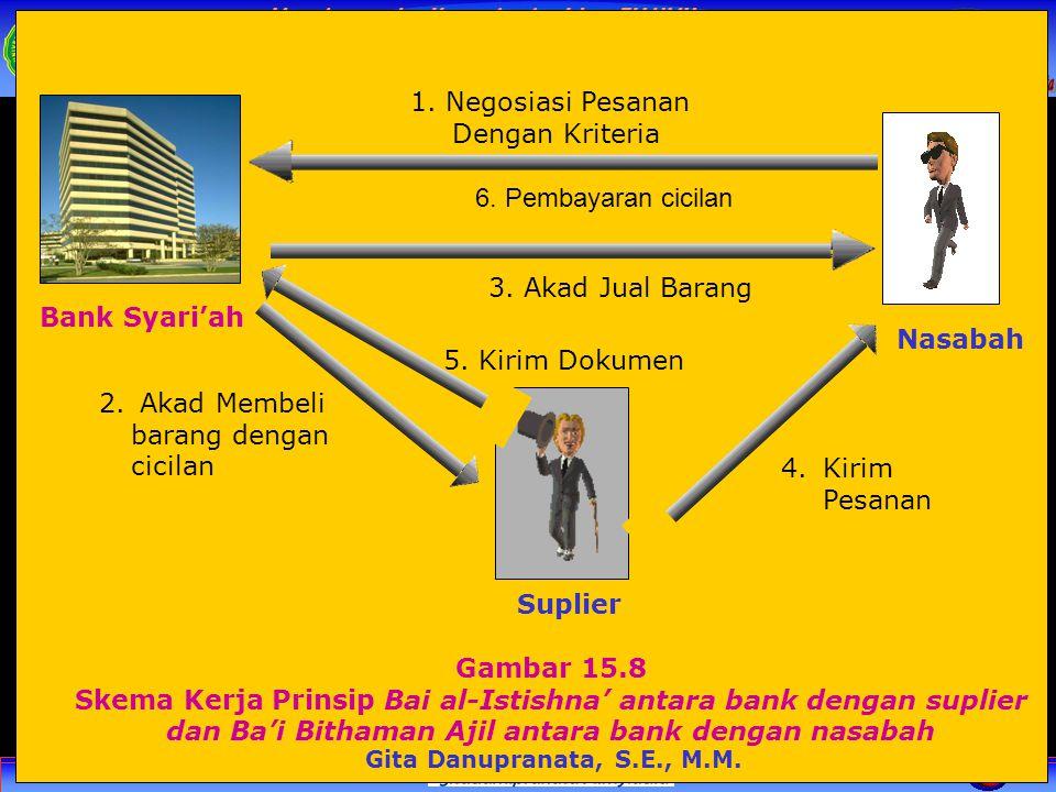 Skema Kerja Prinsip Bai al-Istishna' antara bank dengan suplier