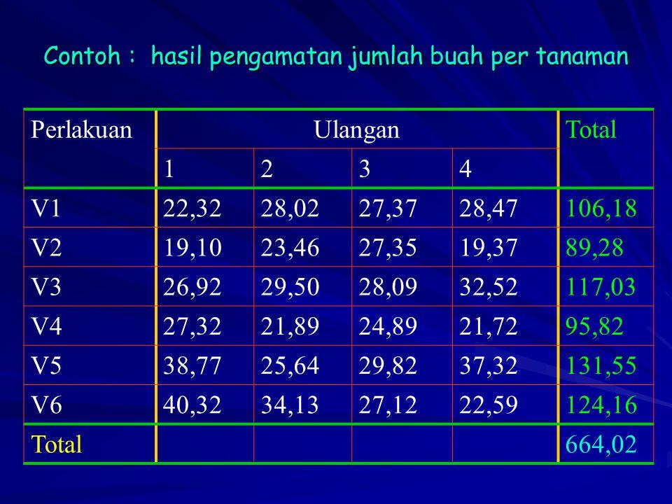 Contoh : hasil pengamatan jumlah buah per tanaman
