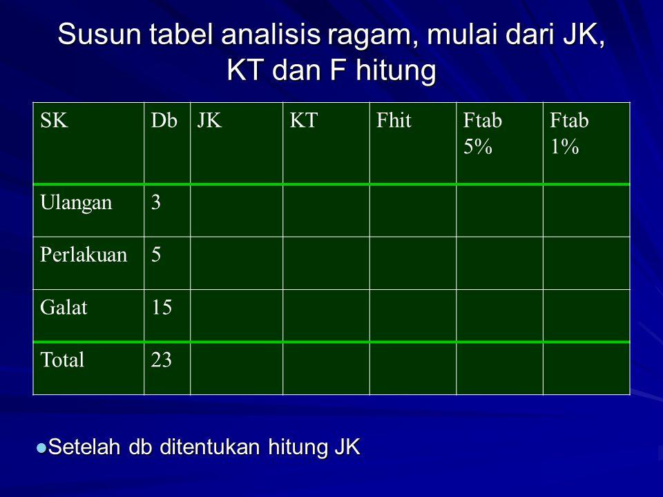 Susun tabel analisis ragam, mulai dari JK, KT dan F hitung
