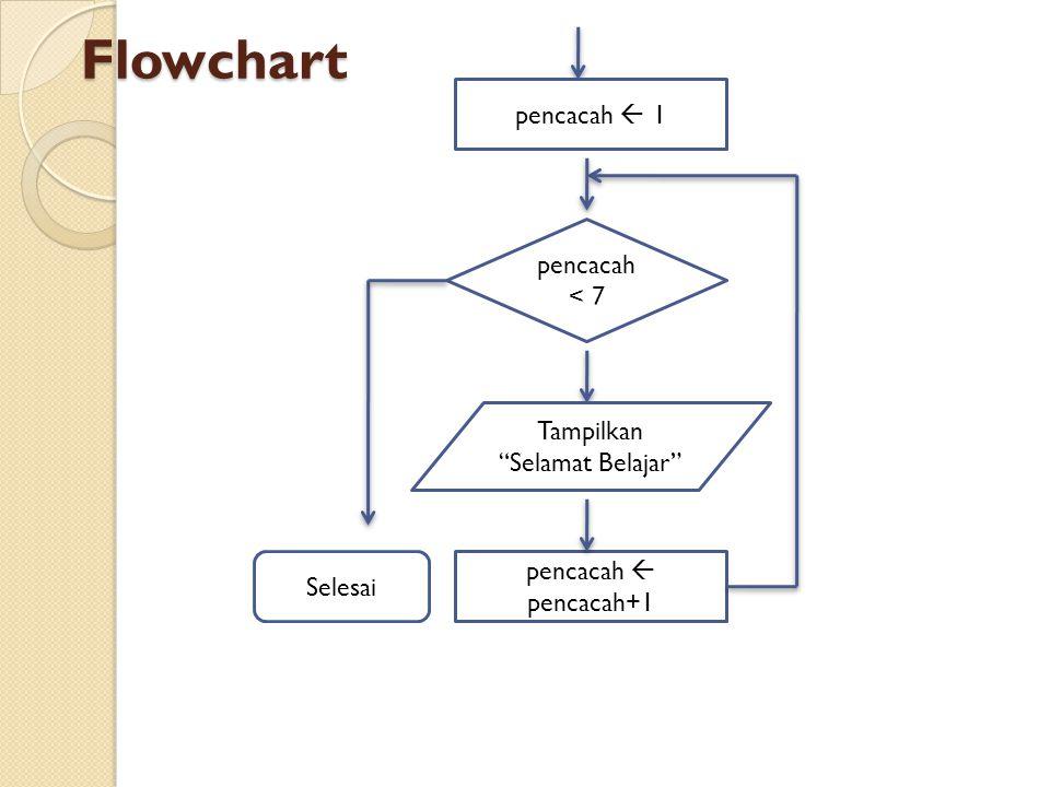 Flowchart pencacah  1 pencacah < 7 Tampilkan Selamat Belajar