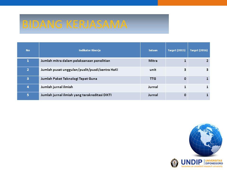 BIDANG KERJASAMA 1 Jumlah mitra dalam pelaksanaan penelitian Mitra 2