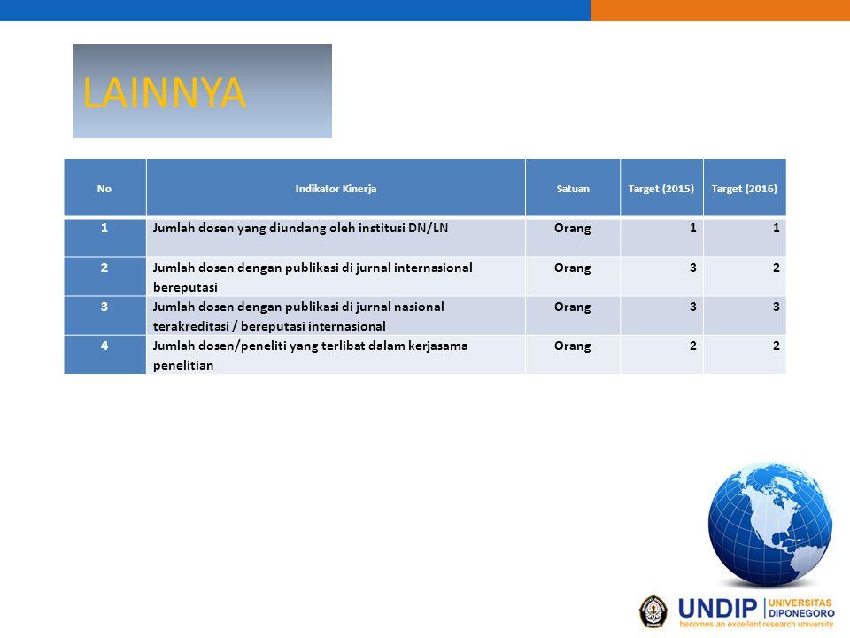 LAINNYA 1 Jumlah dosen yang diundang oleh institusi DN/LN Orang 2
