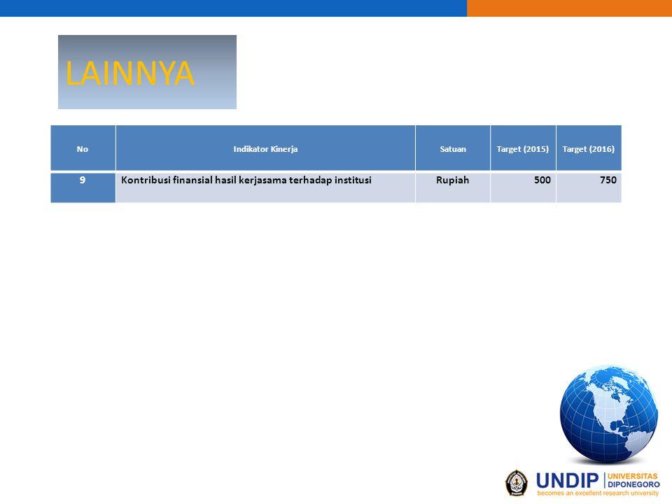LAINNYA 9 Kontribusi finansial hasil kerjasama terhadap institusi