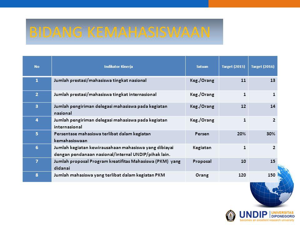 BIDANG KEMAHASISWAAN 1 Jumlah prestasi/mahasiswa tingkat nasional