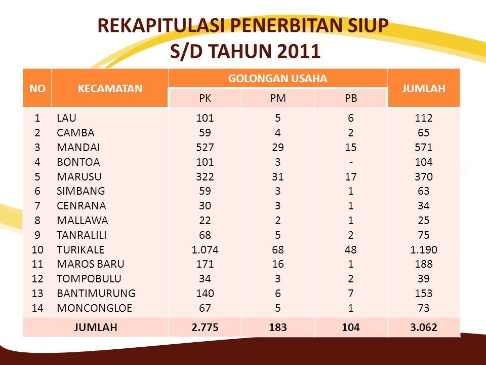 REKAPITULASI PENERBITAN SIUP S/D TAHUN 2011