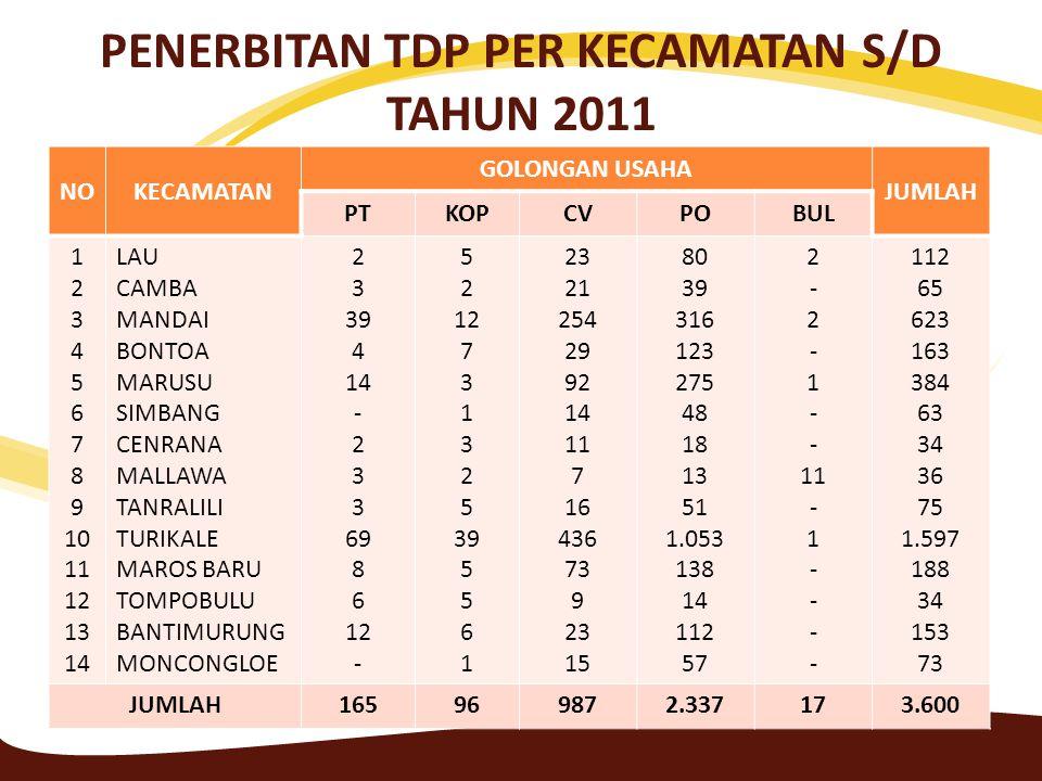 PENERBITAN TDP PER KECAMATAN S/D TAHUN 2011