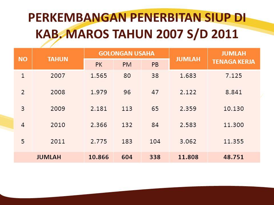 PERKEMBANGAN PENERBITAN SIUP DI KAB. MAROS TAHUN 2007 S/D 2011