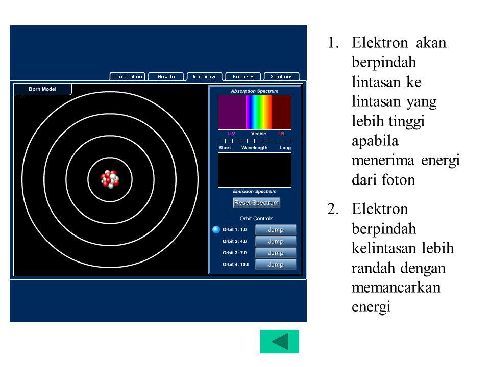 Elektron akan berpindah lintasan ke lintasan yang lebih tinggi apabila menerima energi dari foton