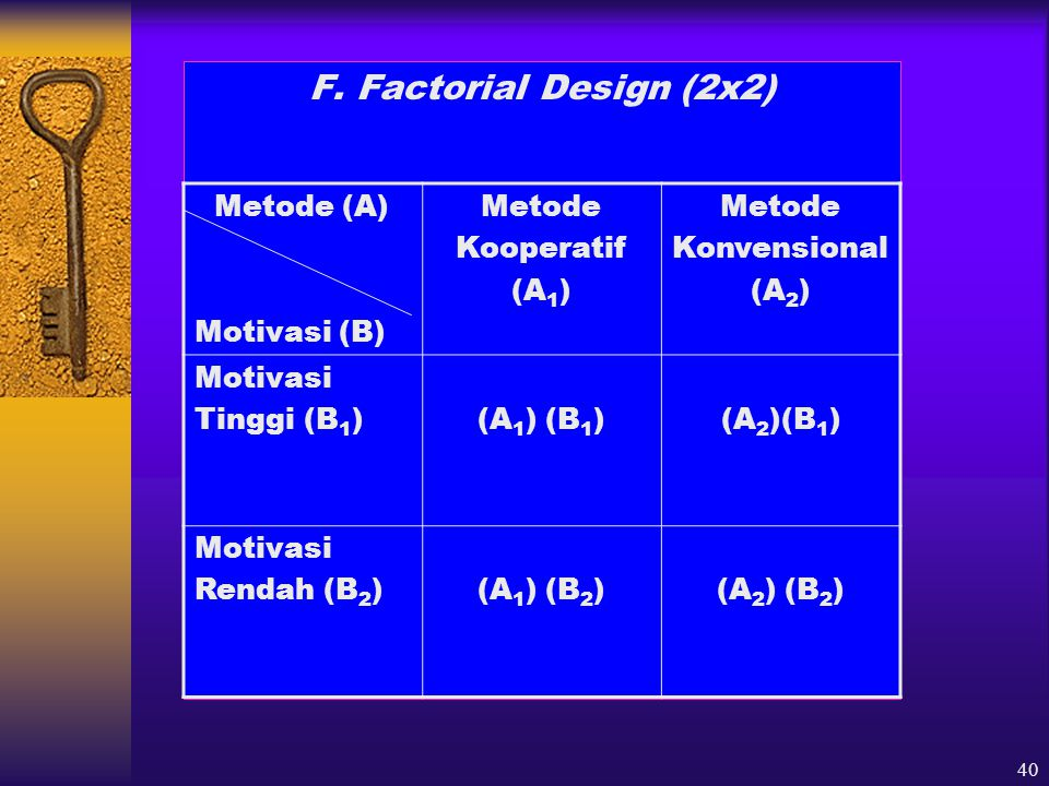 F. Factorial Design (2x2) Metode (A) Motivasi (B) Metode Kooperatif