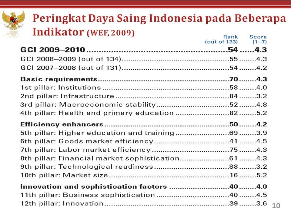 Peringkat Daya Saing Indonesia pada Beberapa Indikator (WEF, 2009)
