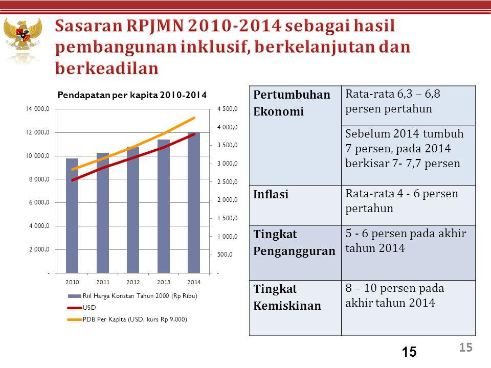 Sasaran RPJMN 2010-2014 sebagai hasil pembangunan inklusif, berkelanjutan dan berkeadilan