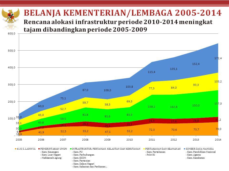 BELANJA KEMENTERIAN/LEMBAGA 2005-2014