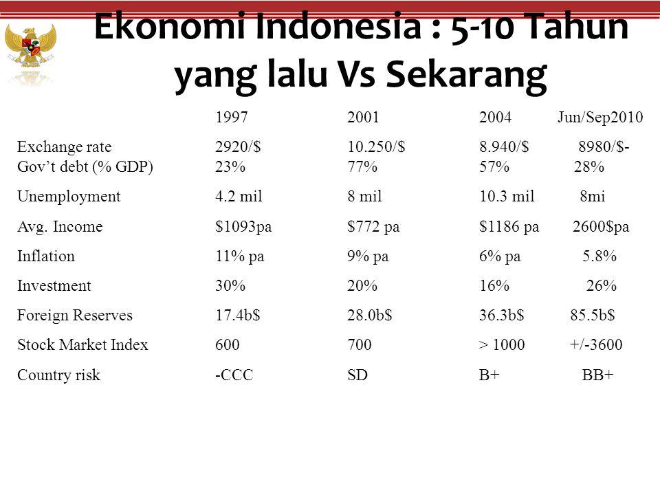 Ekonomi Indonesia : 5-10 Tahun yang lalu Vs Sekarang