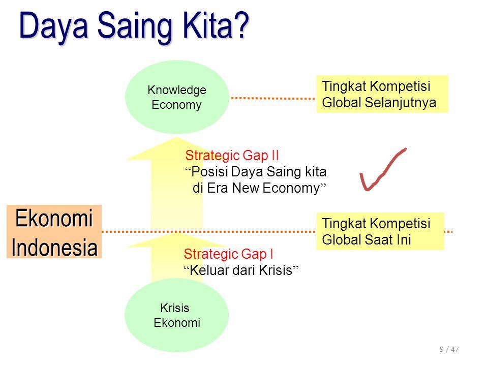 Daya Saing Kita Ekonomi Indonesia Tingkat Kompetisi