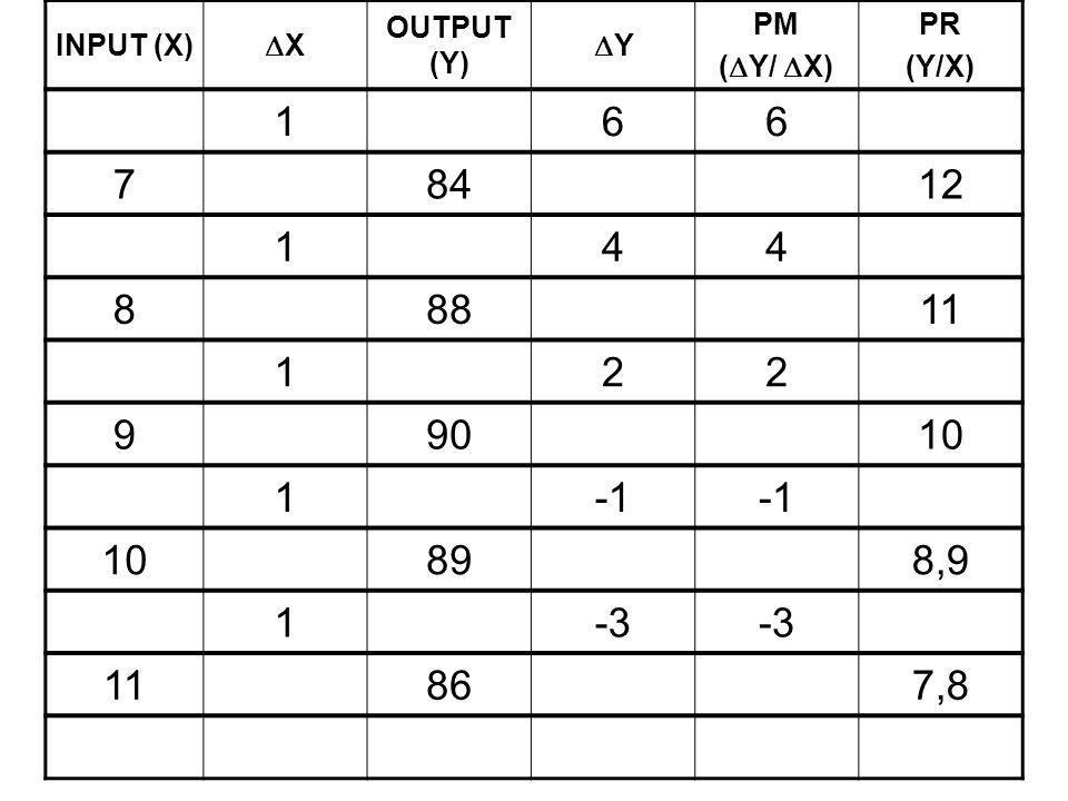 INPUT (X) X OUTPUT (Y) Y PM (Y/ X) PR (Y/X) 1 6 7 84 12 4 8 88 11 2 9 90 10 -1 89 8,9 -3 86 7,8
