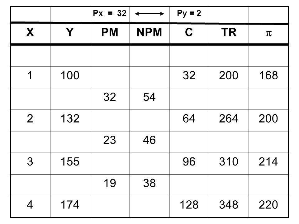 Px = 32 Py = 2. X. Y. PM. NPM. C. TR.  1. 100. 32. 200. 168. 54. 2. 132. 64. 264.