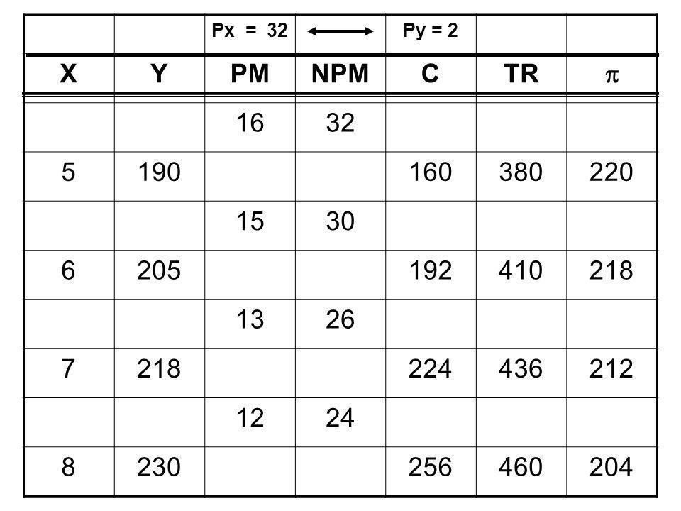 Px = 32 Py = 2. X. Y. PM. NPM. C. TR.  16. 32. 5. 190. 160. 380. 220. 15. 30. 6.