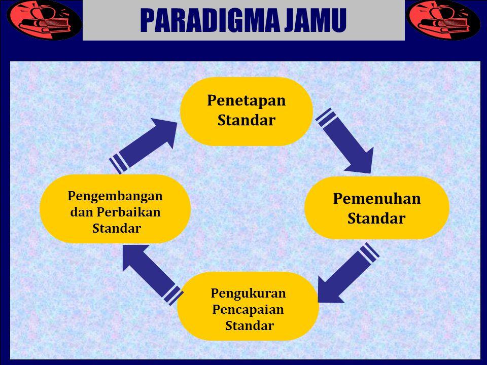 PARADIGMA JAMU Penetapan Standar Pemenuhan Standar Pengembangan