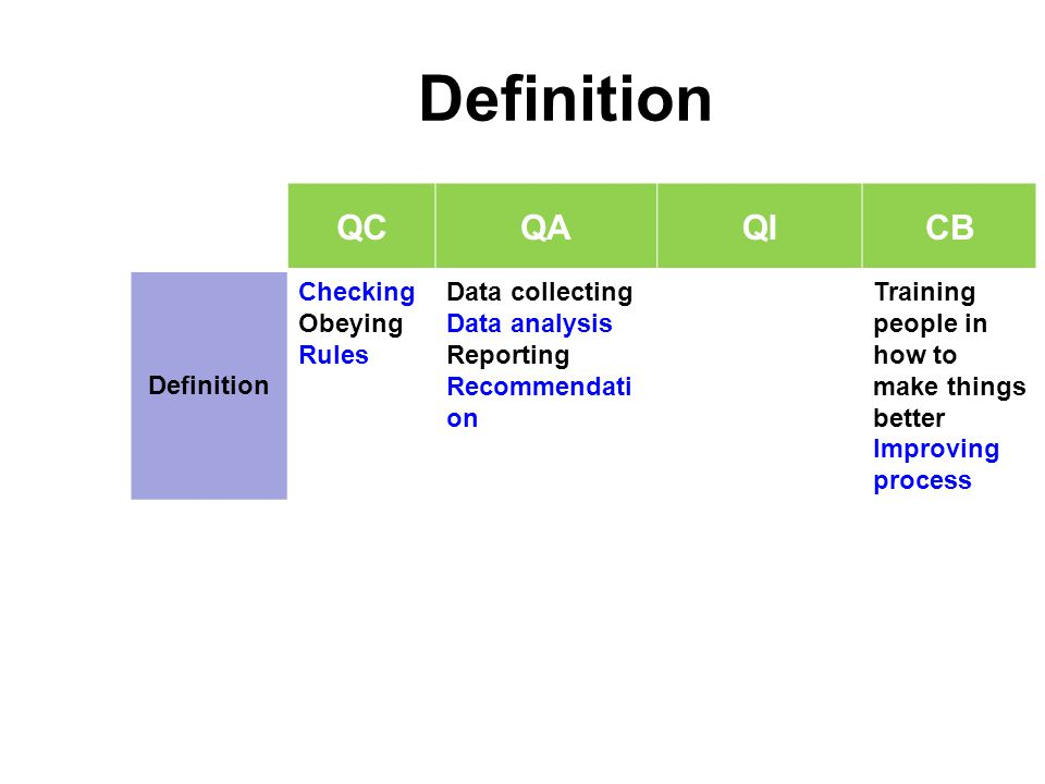 Definition QC QA QI CB Definition Checking Obeying Rules