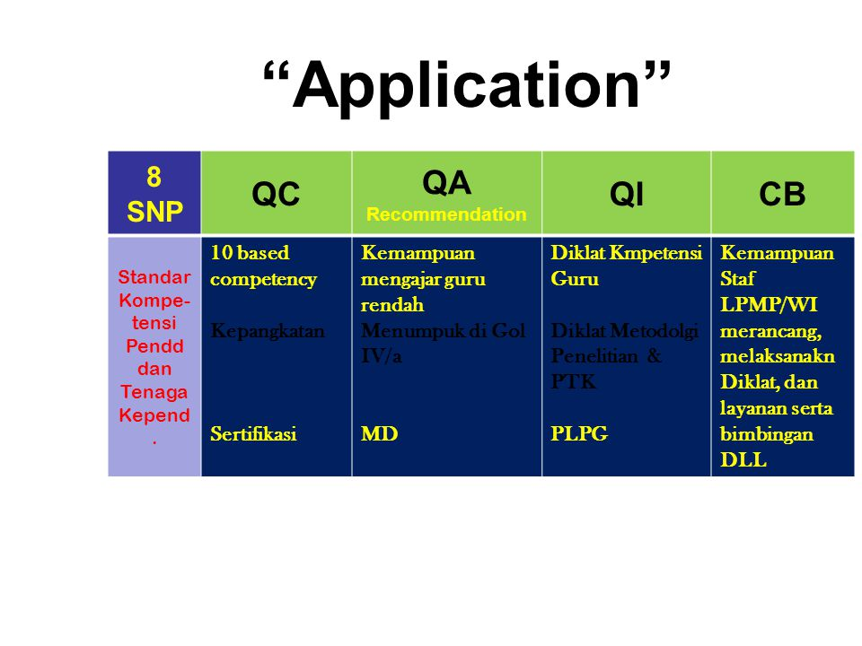 Application QC QA QI CB 8 SNP 10 based competency Kepangkatan