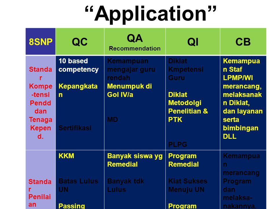 Application QC QA QI CB 8SNP Standar Kompe-tensi Pendd dan Tenaga
