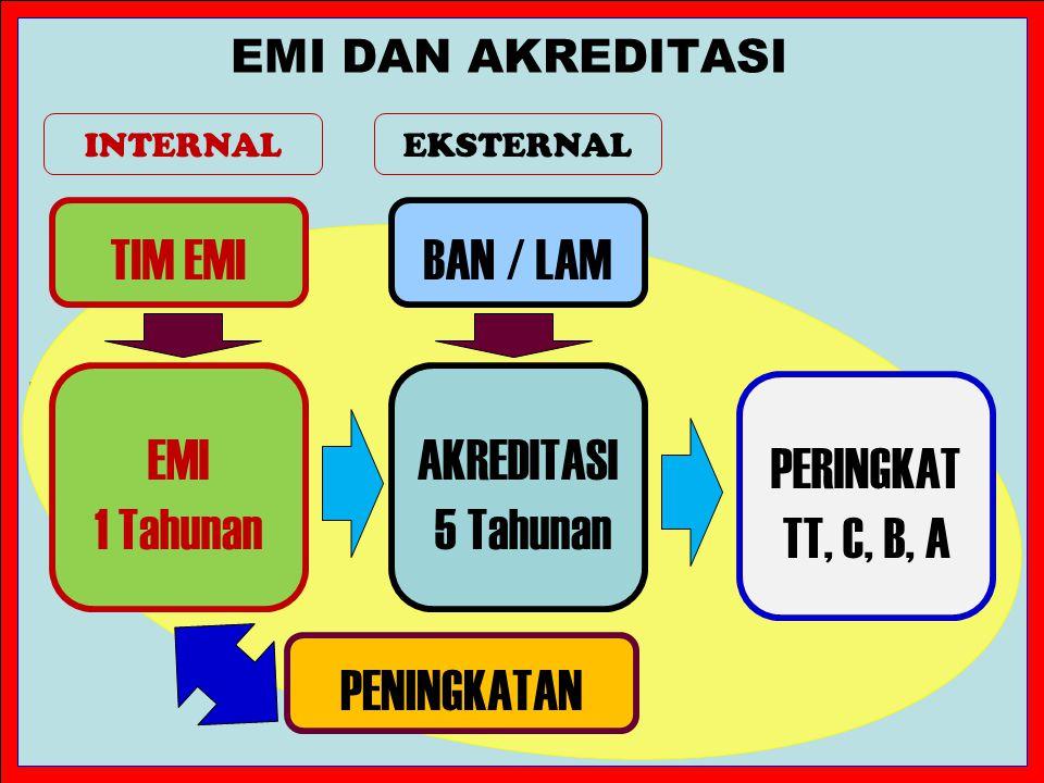 TIM EMI BAN / LAM EMI 1 Tahunan AKREDITASI 5 Tahunan PERINGKAT