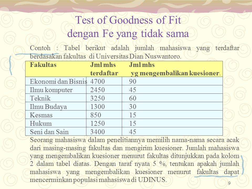 Test of Goodness of Fit dengan Fe yang tidak sama