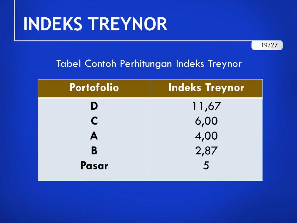 INDEKS TREYNOR Portofolio Indeks Treynor D C A B Pasar 11,67 6,00 4,00