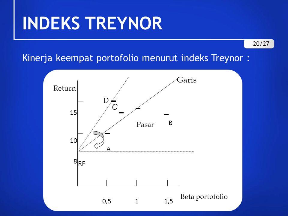 INDEKS TREYNOR Kinerja keempat portofolio menurut indeks Treynor :