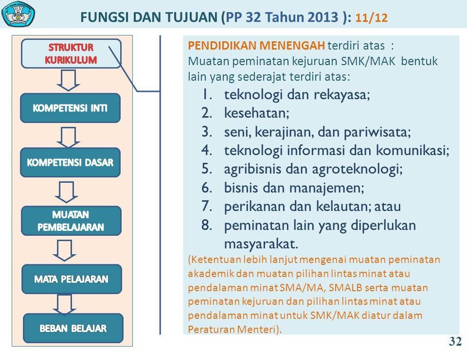 FUNGSI DAN TUJUAN (PP 32 Tahun 2013 ): 11/12